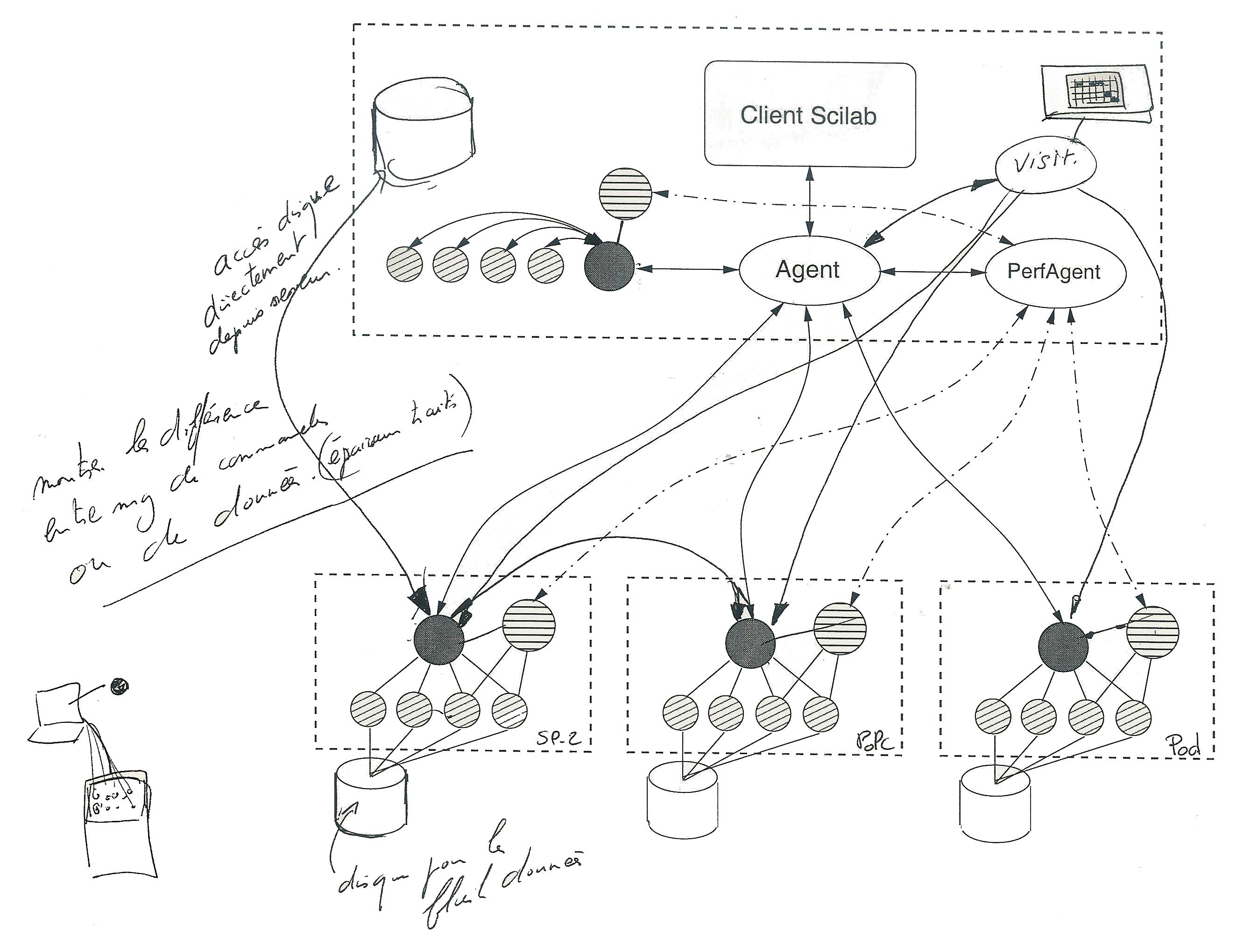 DIET Design (ReMAP/LIFC)