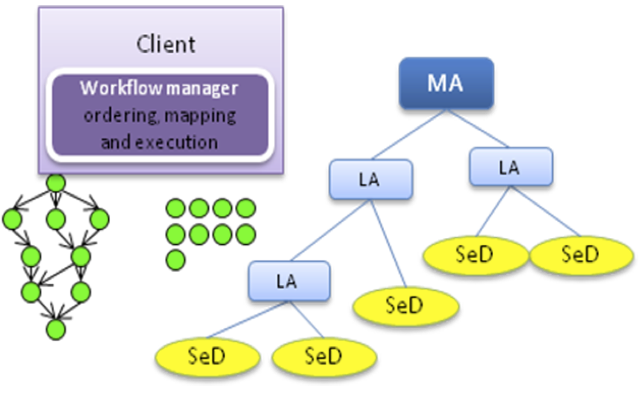 Architecture 1 : Workflow manager inside the client