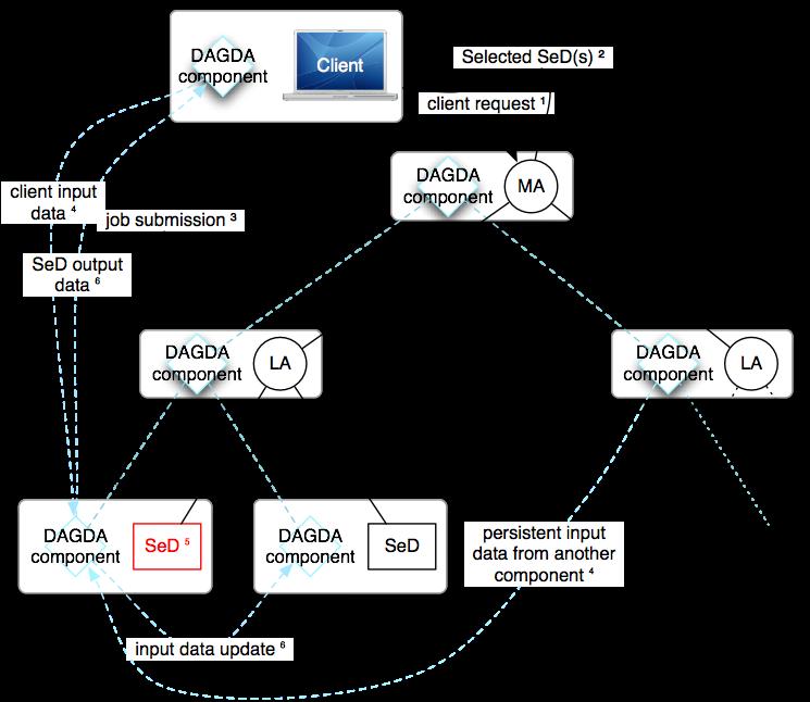 DAGDA Architecture