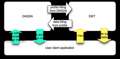 Client Dagda
