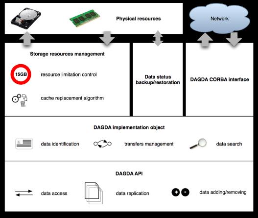 DAGDA Overview