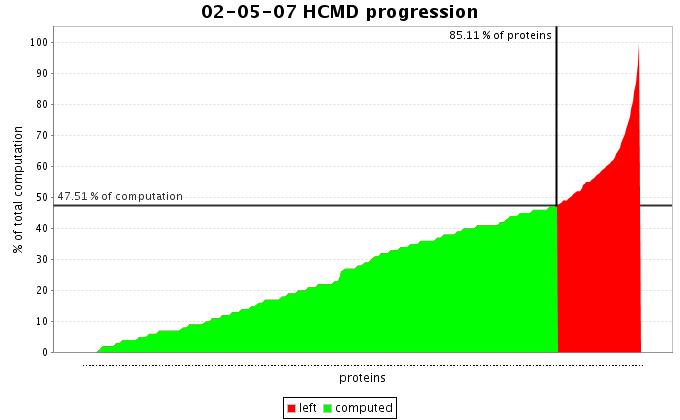 http://graal.ens-lyon.fr/%7Erbolze/img/wcg/wcg_progression_02-05-2007.png